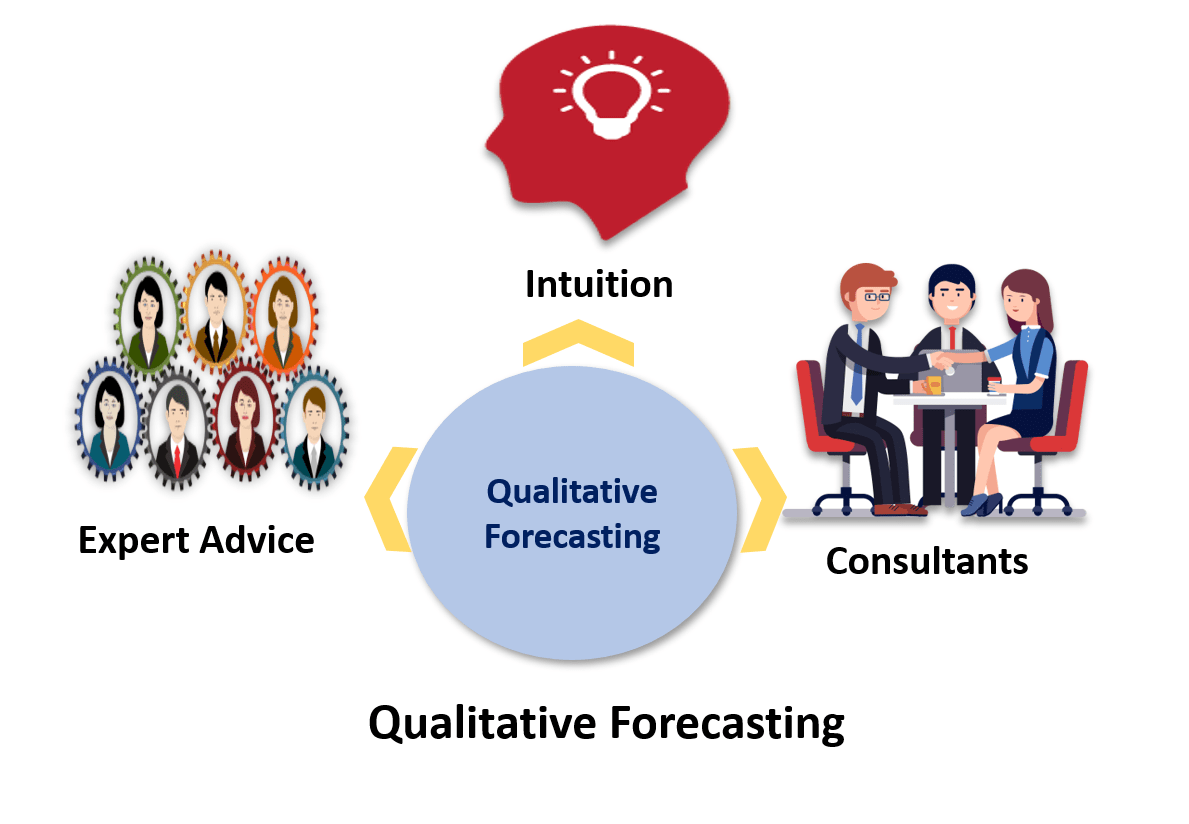 Qualitative forcasting - IT Consultancy, Software Consultancy - MyWebApp Software and Analytics